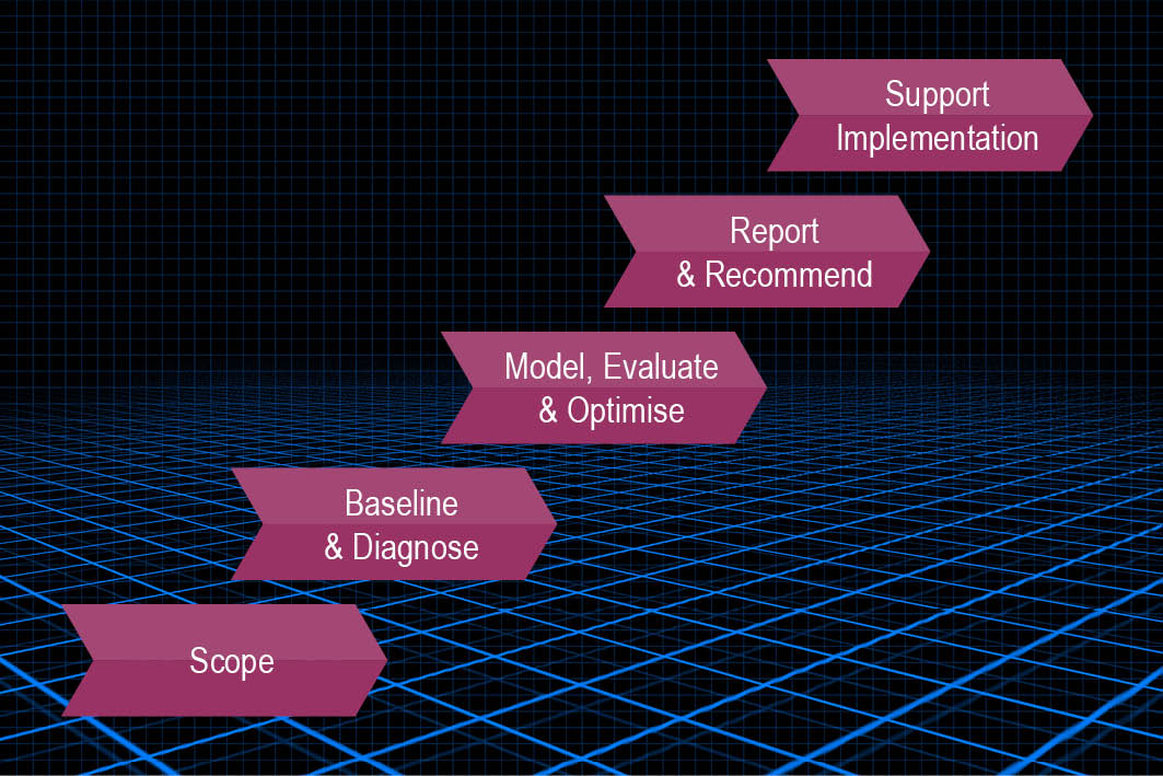 Evidence-based consulting stages